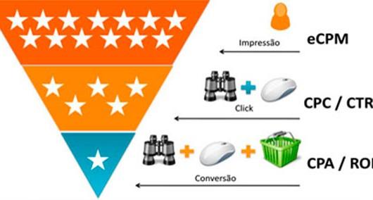 Converta o seu produto em venda usando o seu site