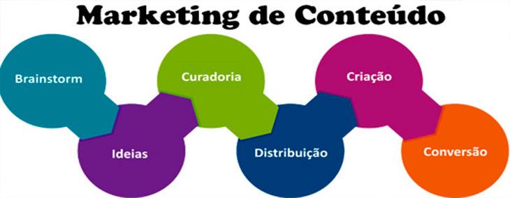 Marketing de Conteúdo: Saiba como aplica-lo em seu site!