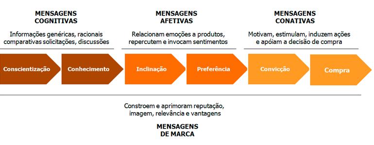 agencia-de-marketing-digital-comunicacao-integrada